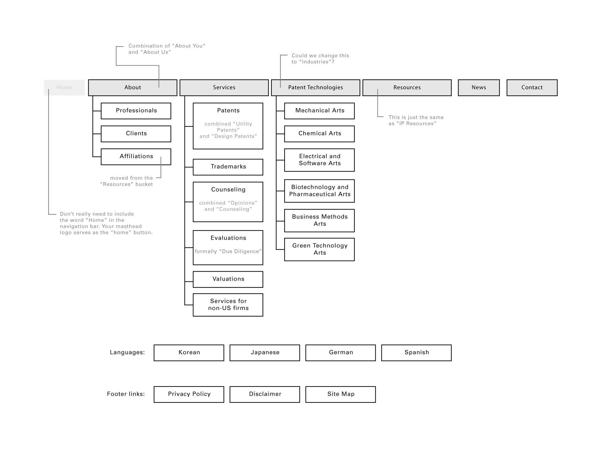 Miller Matthias & Hull - Sitemap